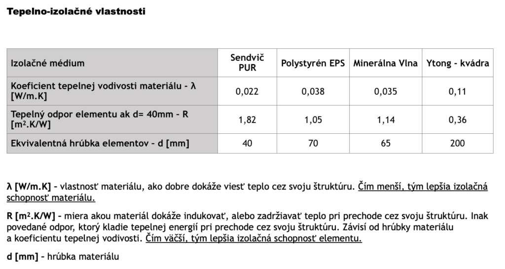 Tepelnoizolační vlastnosti